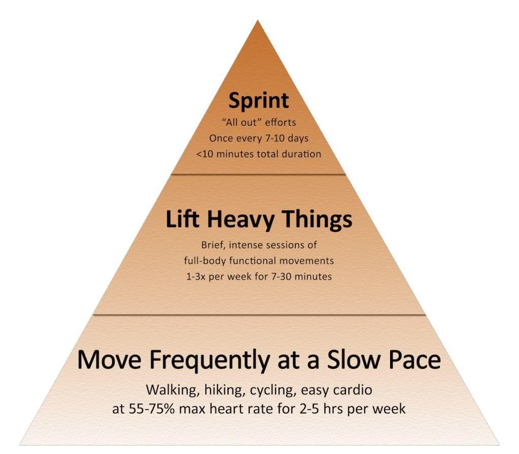 Mark Sisson's Fitness Piramide