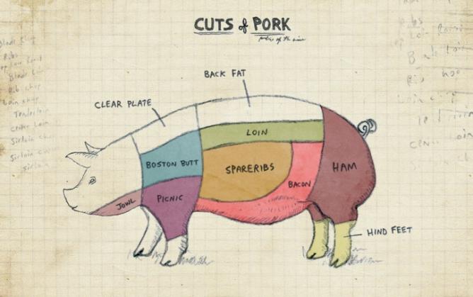 Pork-Chart_Article-668x419.jpg