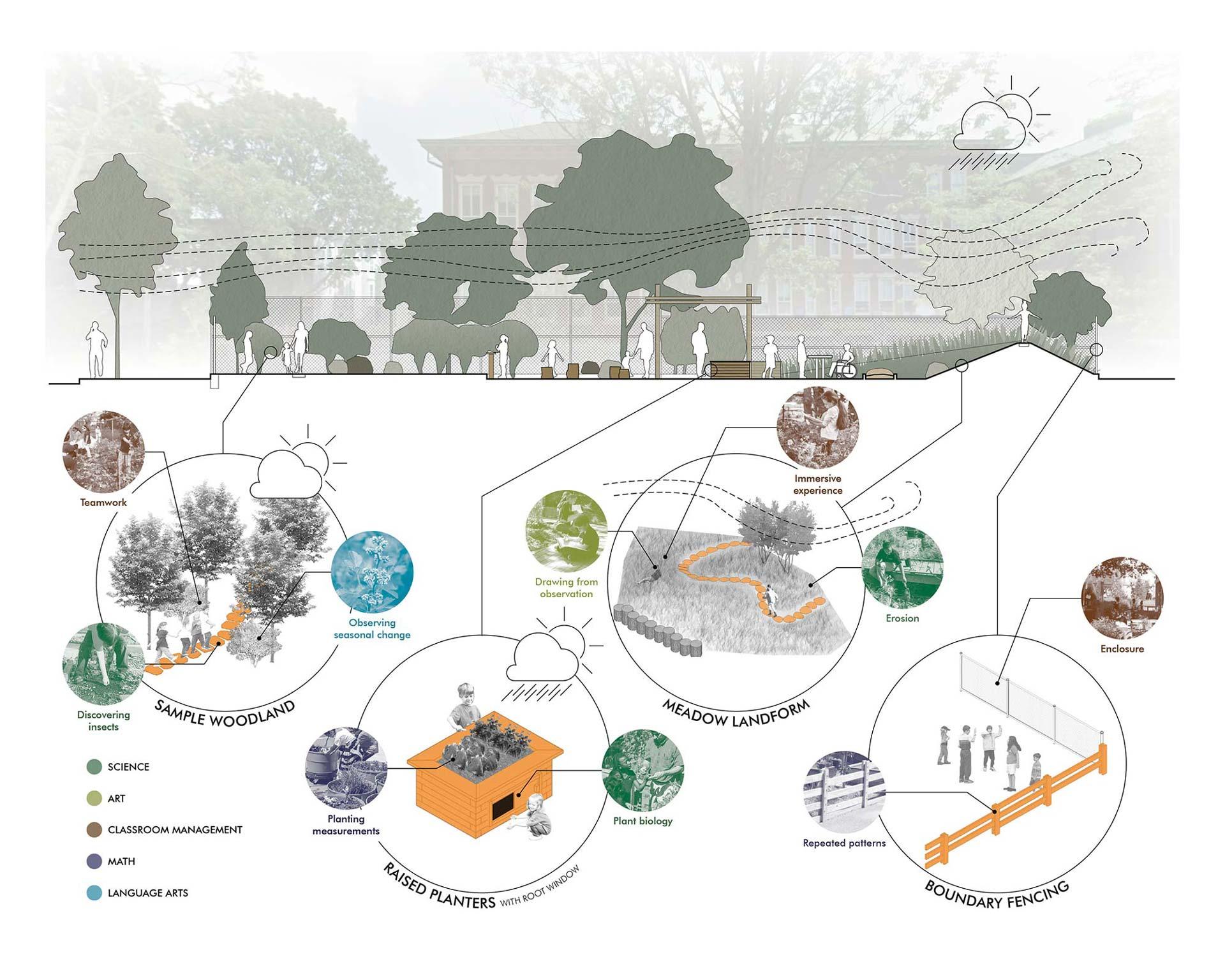 9_Schoolyard-Initiative_Klopfer-Martin-Design-Group_diagram_outdoor-classroom.jpg