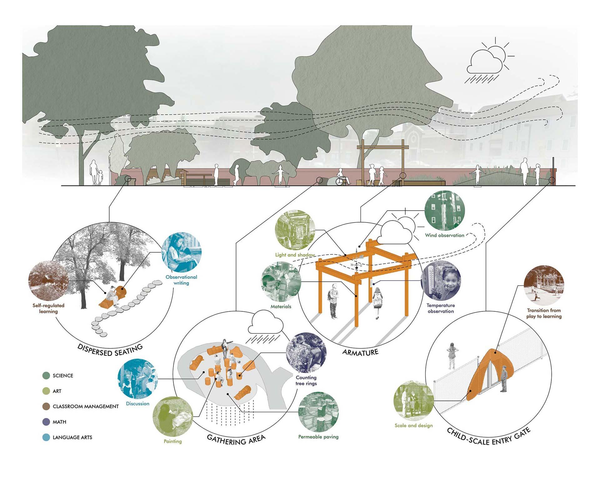 10_Schoolyard-Initiative_Klopfer-Martin-Design-Group_diagram_outdoor-classroom.jpg