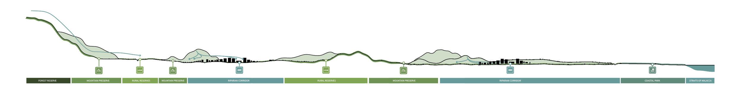 Malaysia-Vision-Valley_Regional-Landscape-Typologies-Section_Klopfer-Martin.jpg