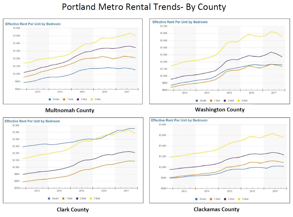 Rental Rates By County.JPG
