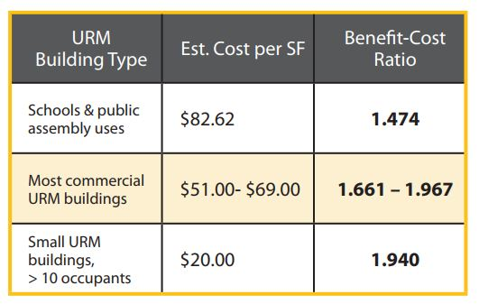 City of Portland - URM Retrofit Cost Estimates