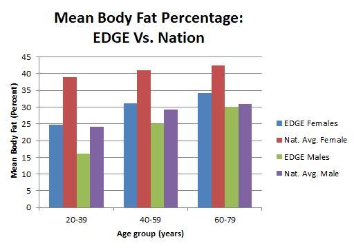 Edge Body Fat Chart.png