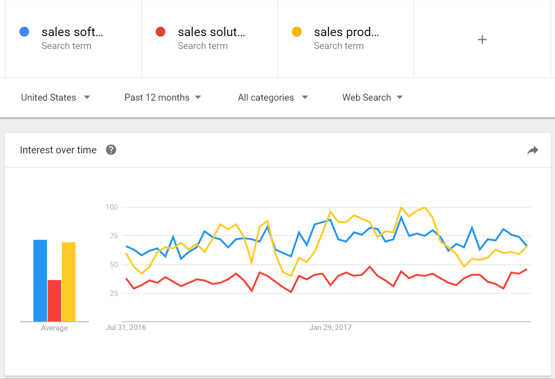 Google Trends sales software keyword comparison.png