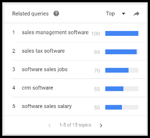 Google Trends related keywords-queries