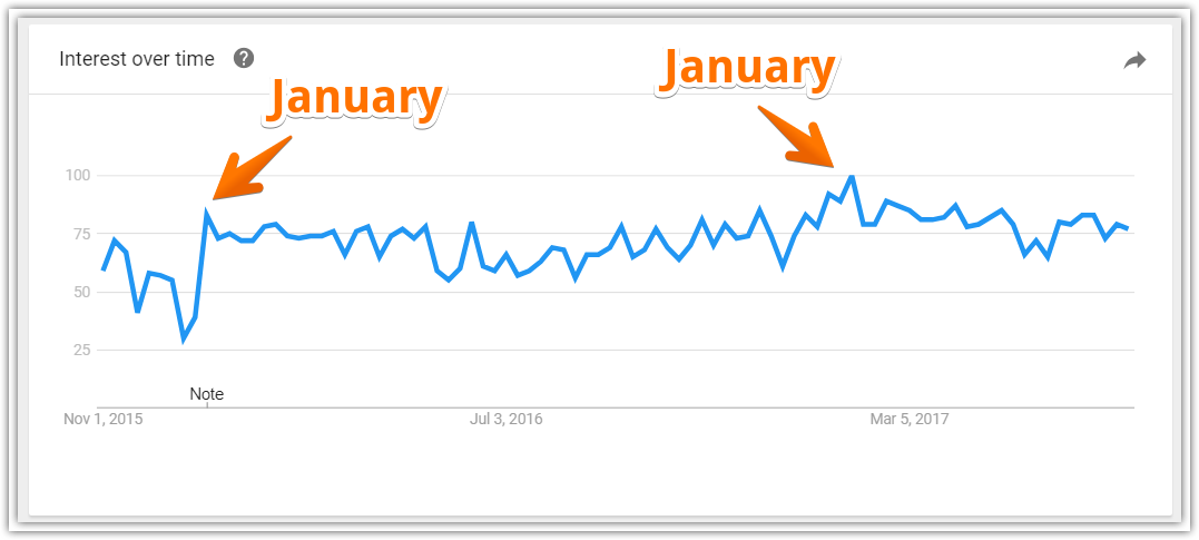 Sales software keyword trends by month