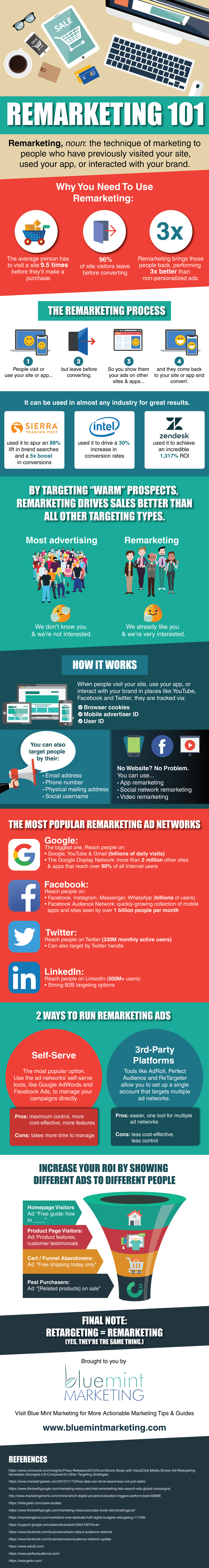 Remarketing 101 Infographic - How Remarketing Works.png