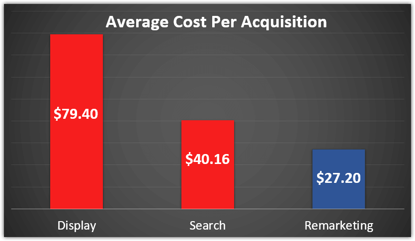 CPAs of remarketing vs search vs display.png