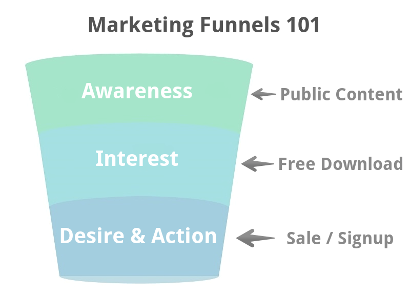 Marketing funnels 101 01.png