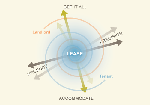 The legal lease negotiation process