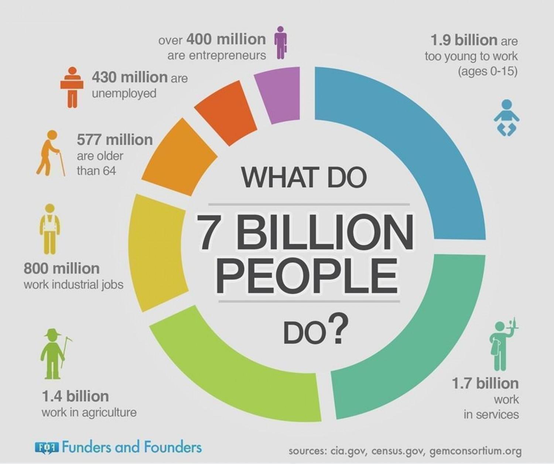 what-do-7-billion-people-do.jpg