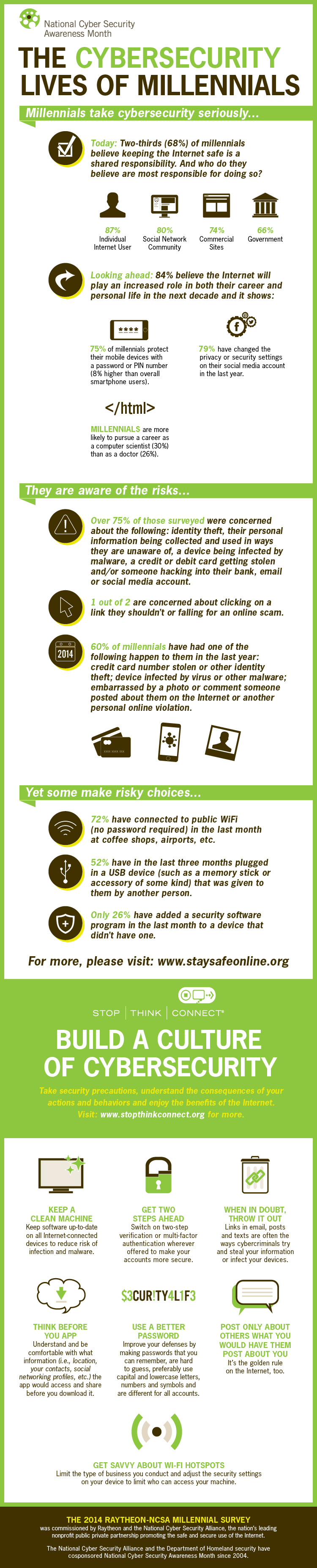 The Cybersecurity Lives of Millennials Source:  StaySafeOnline.org