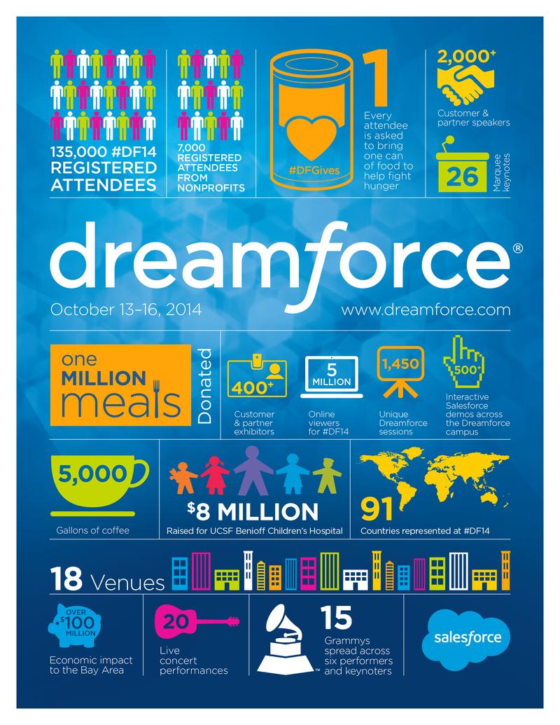 Source:  Salesforce Blog