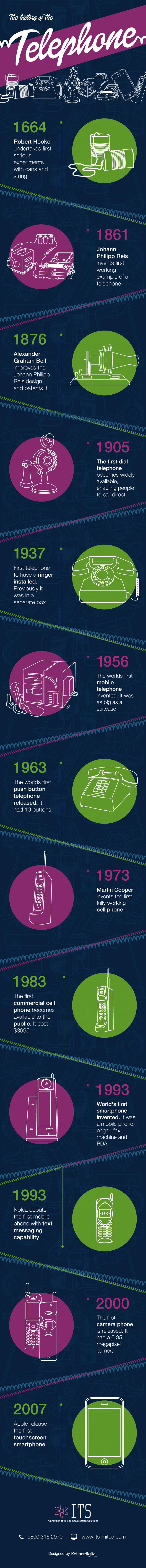 Genealogy of the smartphone