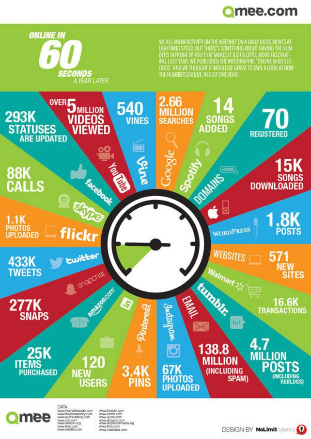 Online in 60 seconds - a year later   Source:  Qmee