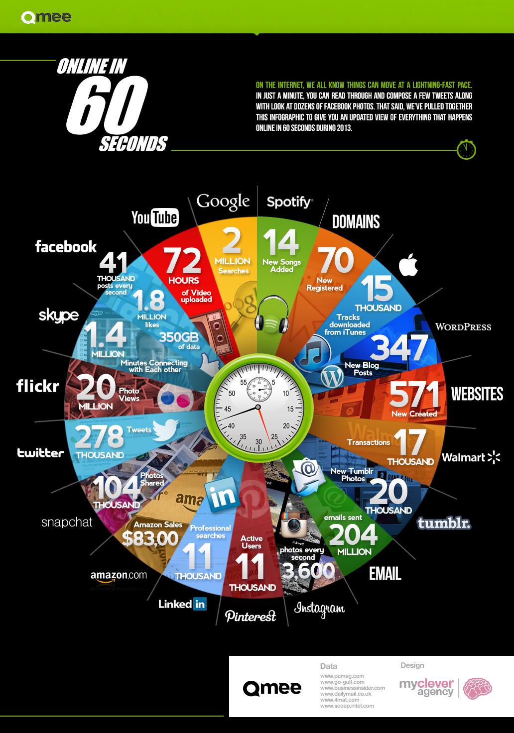 Online in 60 seconds - 2013   Source:   Qmee