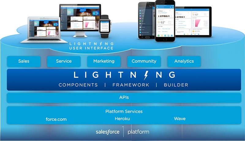 Salesforce Lghtning.jpg
