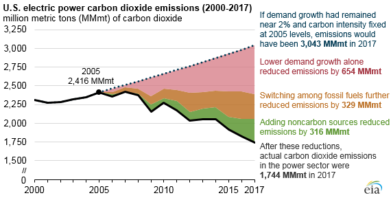 EIA Stated Reduced electric demand halved power sector carbon emissions     By Neal Elliott, Senior Director for Research - Finally, some good news! Recent hurricanes and major climate reports have heightened awareness of climate change and the dire need to reduce carbon dioxide emissions.