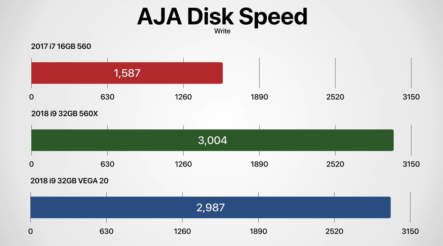 Graph showing the difference in the Write speeds between the 2018 VEGA, the 2018 560X and the 2017 560