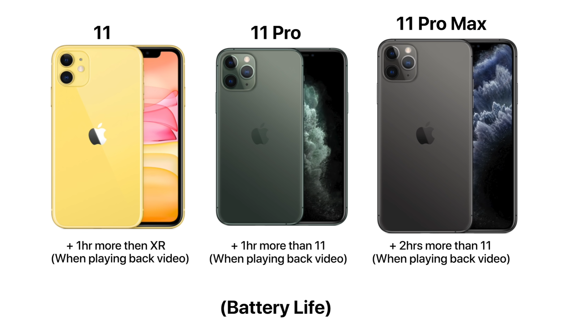 A breakdown of the battery lives of each of the new iPhones