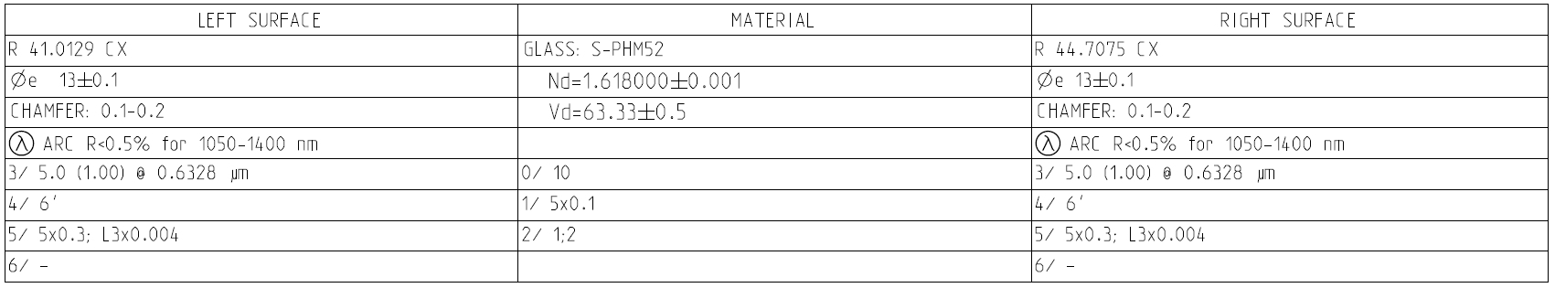 Table of parameters of the typical lens drawing