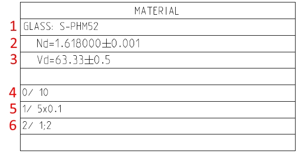 Column with material requirements is placed between columns with surface parameters.