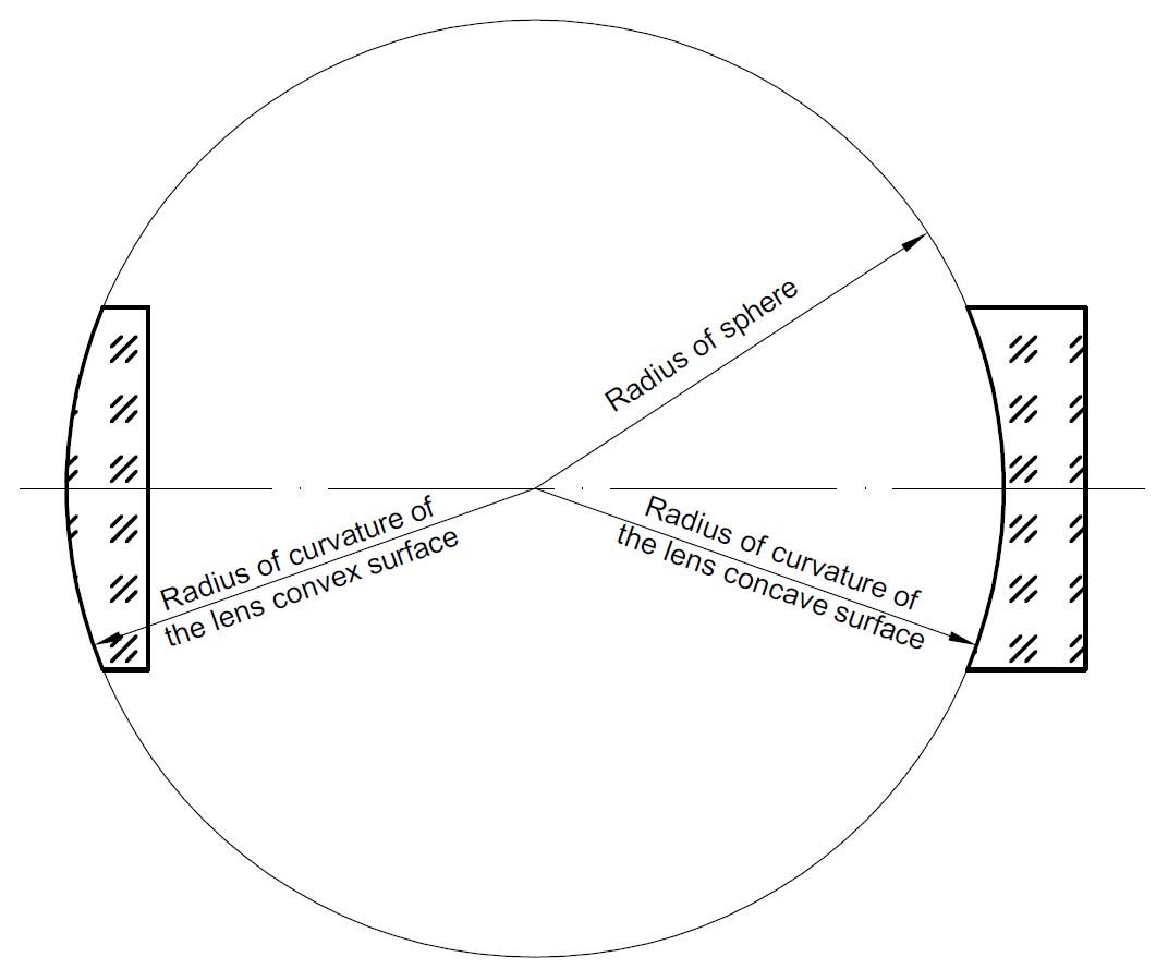 sphere lens surface