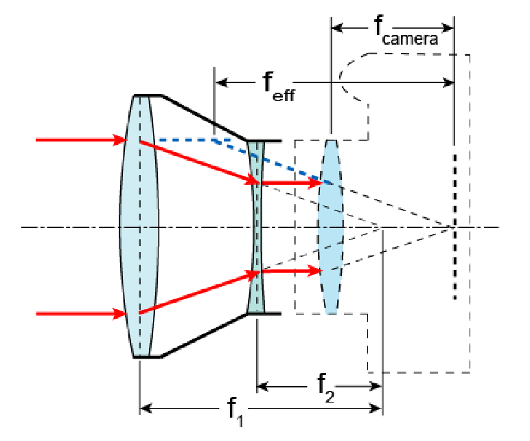 Afocal attachments of the telescopic type are created by the separation of a pair of lens elements by a distance numerically equal to the sum of their focal lengths