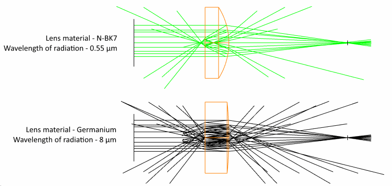 Comparison of two focusing lenses produced from two different materials for using with different wavelengths.Seen that number of reflected rays is higher for germanium lens. N-BK7 lens - 91.5% of the light is focused. Germanium lens - 38.1% of the light is focused. Simulation was conducted in OpticStudio software.