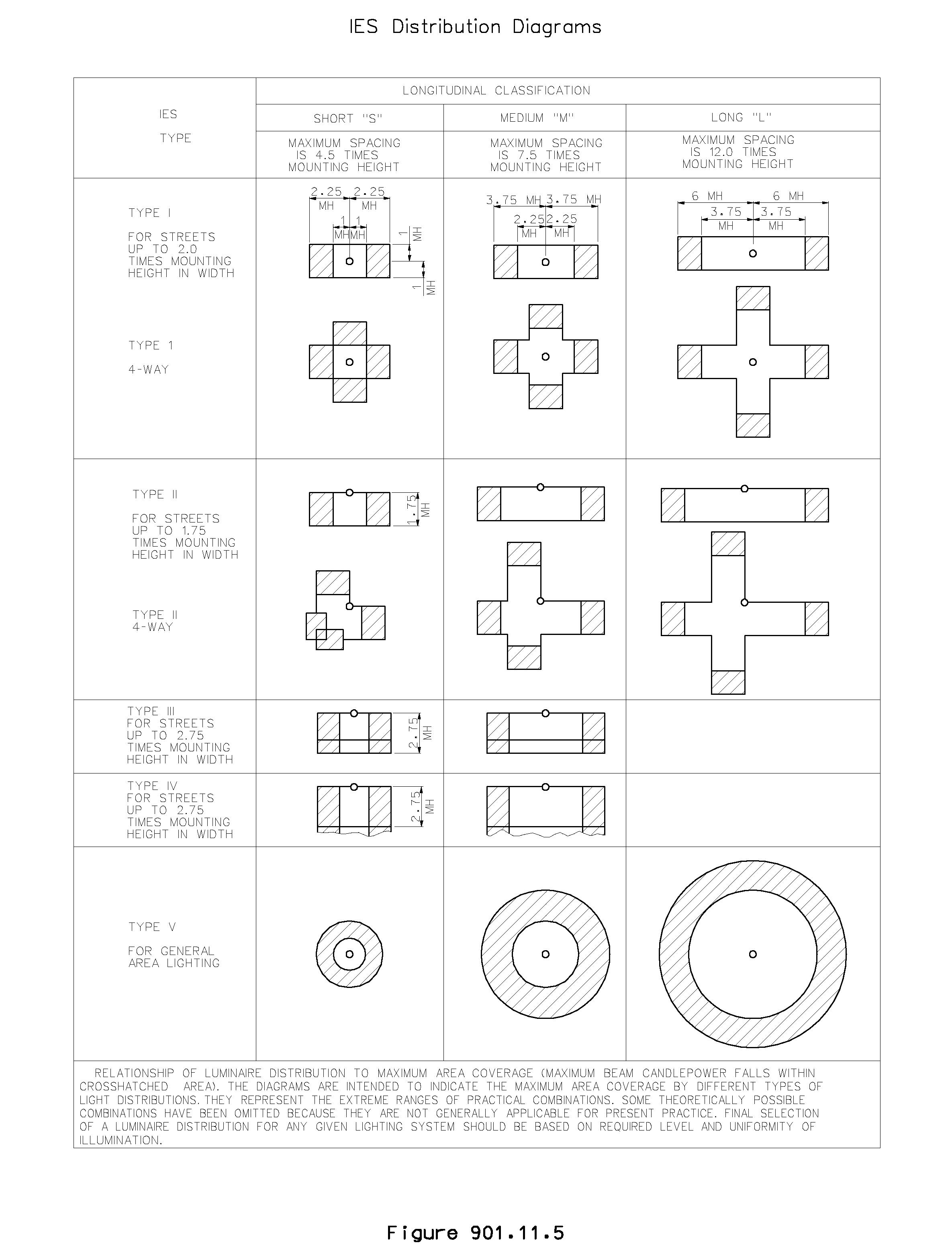 IESNA_Distribution_Diagrams.png