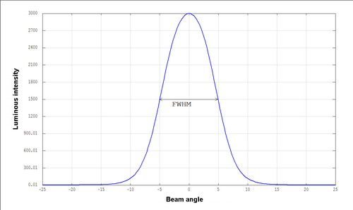 FWHM is full width of beam angle profile measured at half maximum of luminous intensity center peak. A typical profile for TIR (total internal reflection) lens is shown above. The example shows a beam half angle of around 7-8 degrees