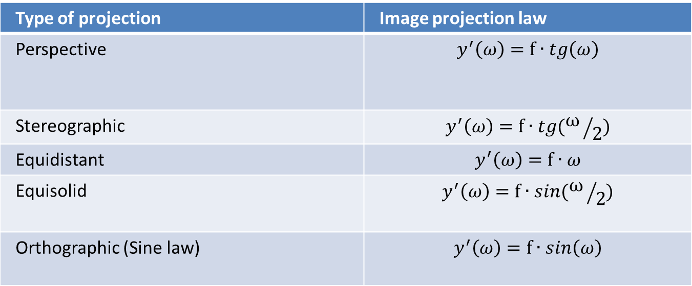 Table 1.1 Image height depends on projection law