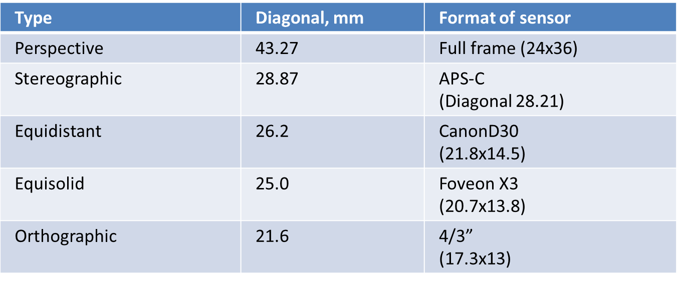 Table 1.2 Correspondent standard sensor formats concerning with image height calculated for given angular FOV and equal 12.5 mm Focal Length.