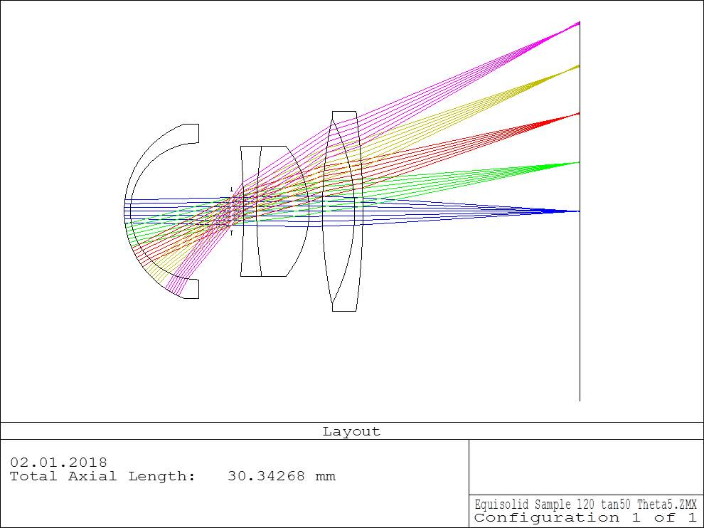 Layout of the lens with equisolid projection