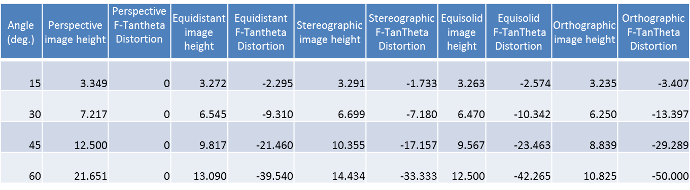 This table shows value of image height and perspective distortion (referring to perspective projection) of different types of projections