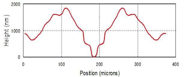 Sample of 1D diffractive beam splitter profile