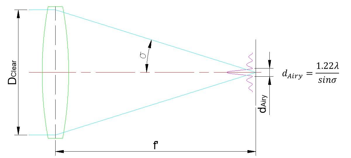 Diffraction limits