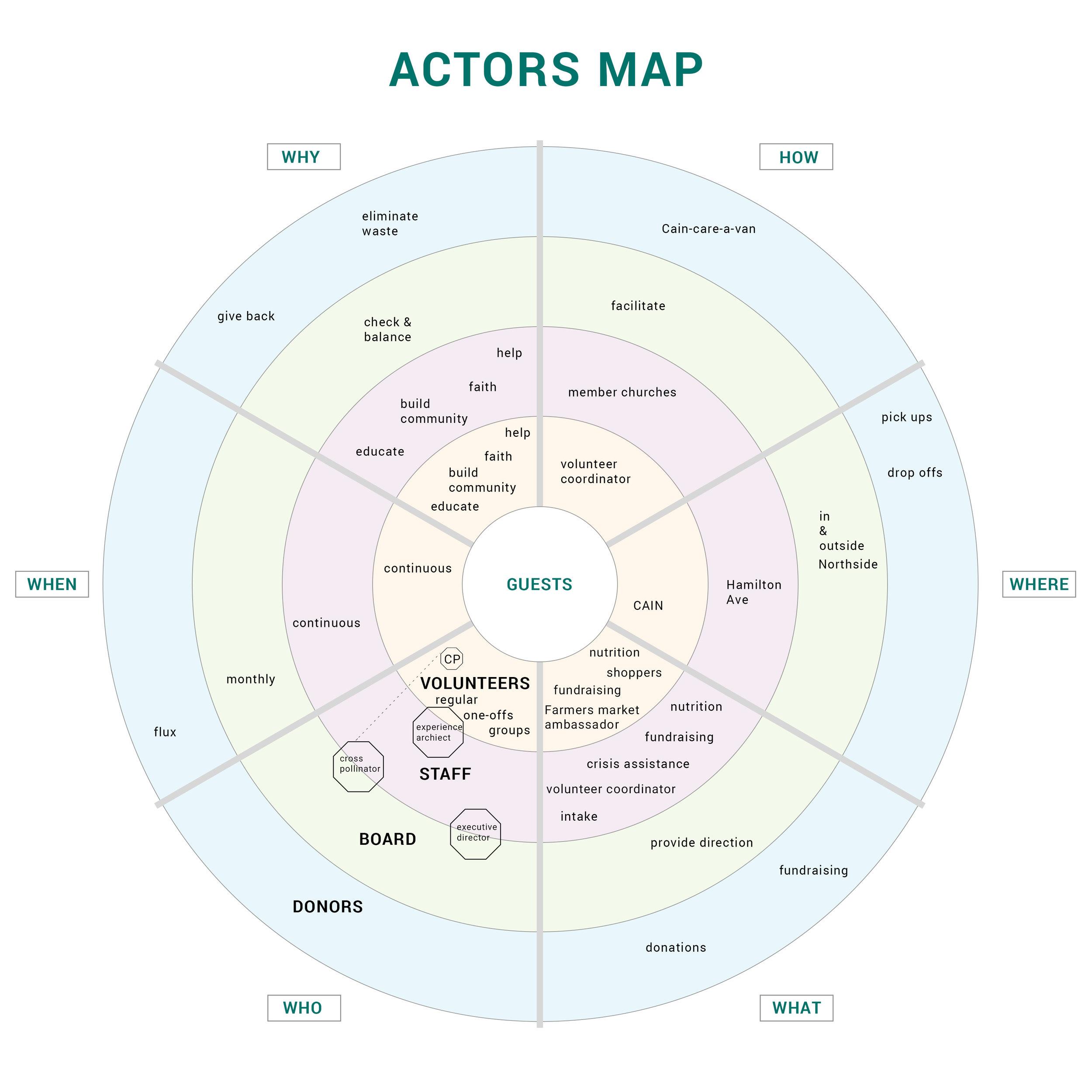 Actors Map final.jpg