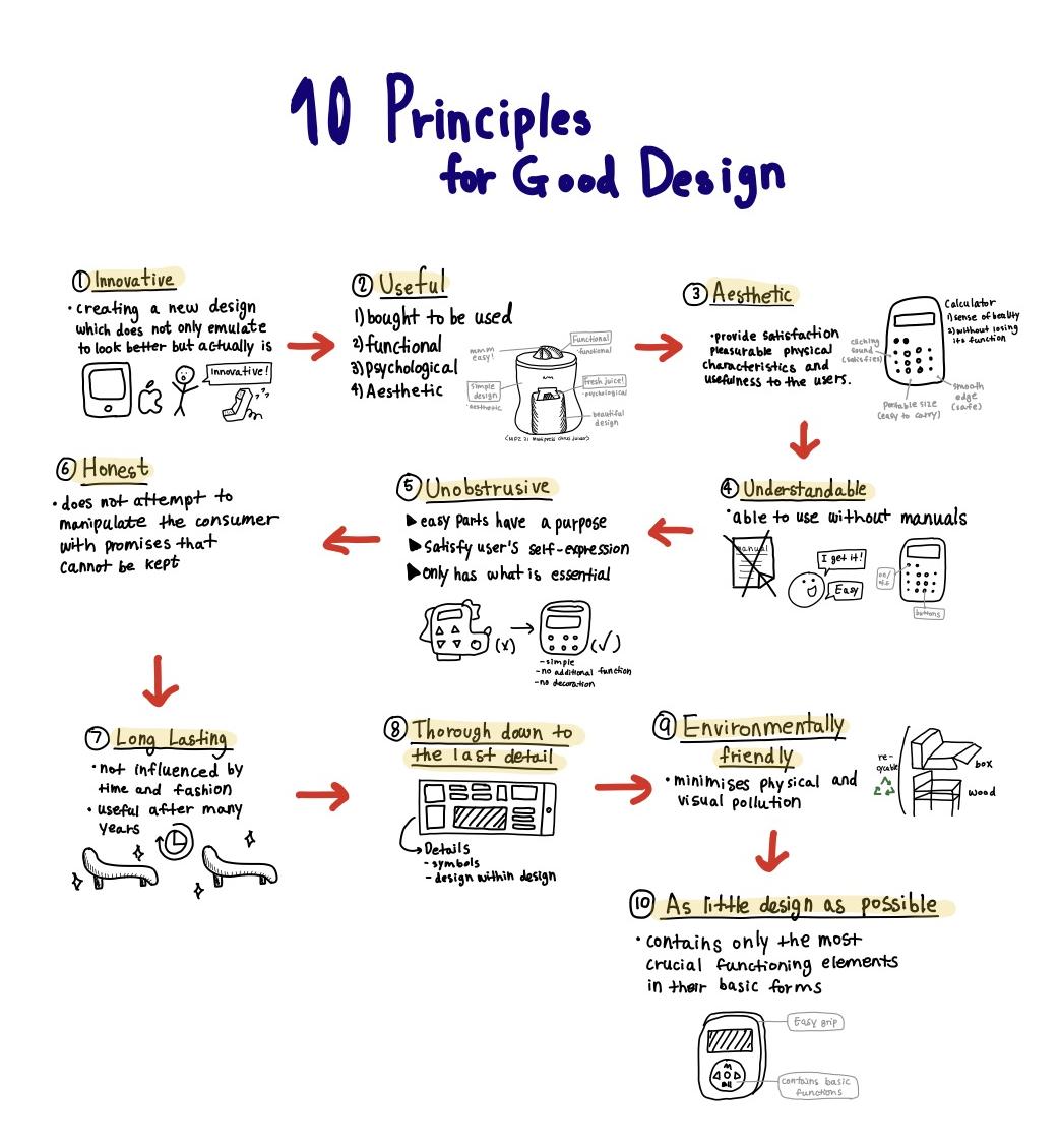 Principles of desing sketchnote.png