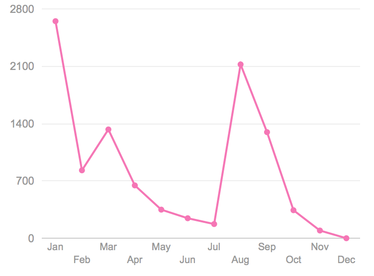 Words per Month on Twitter