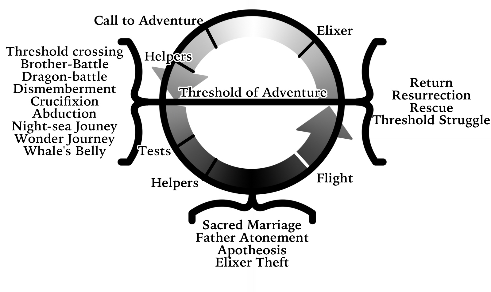 This is my version of the cycle chart on page 245 of Hero with a Thousand Faces.