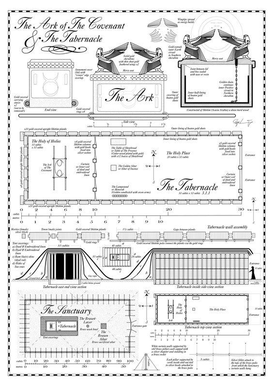 Mosaic Tabernacle as an Aaronic Temple.jpg