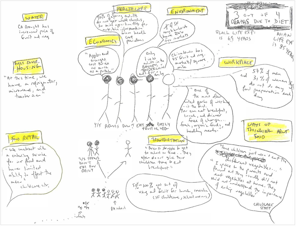 SFDPH_CHA_2015Report_Client-Sketch.png