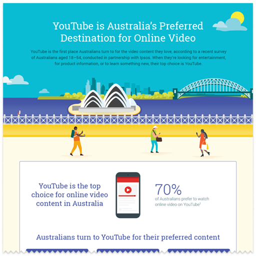 youtube-hong-kongers-top-choice-online-video_infographics_3.png