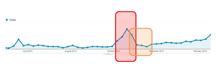 grafico SEO campañas publicitarias.png