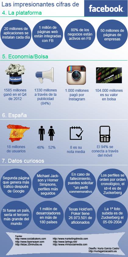 Infografía datos Facebook