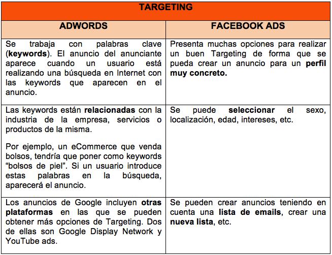 Targeting Google Adwords vs Facebook ads1