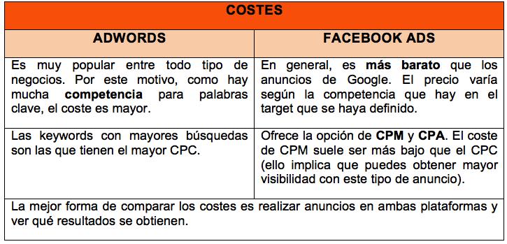 Costes Google Adwords vs Facebook Ads