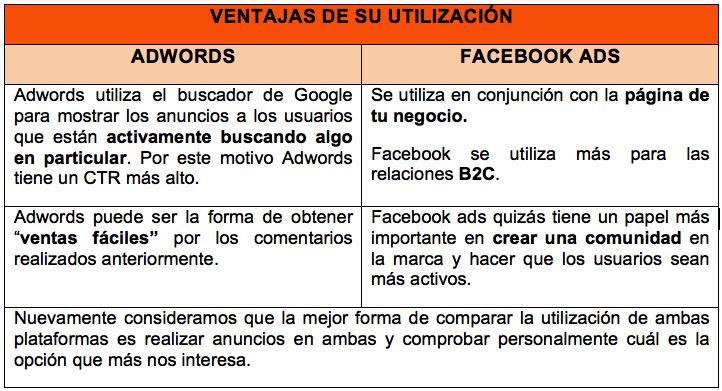 Ventajas utilización Google Adwords vs Facebook das
